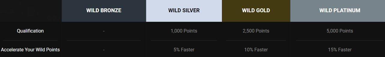 GO Wild casino loyalty  promotion